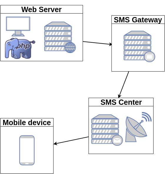 Sending SMS with PHP