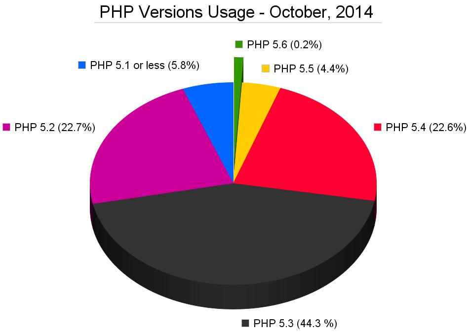 PHP version usage, october 2014