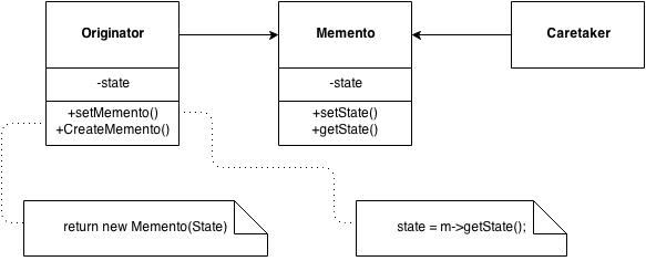 Memento design pattern UML diagram