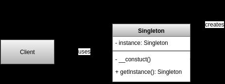 Singleton design pattern uml Diagram