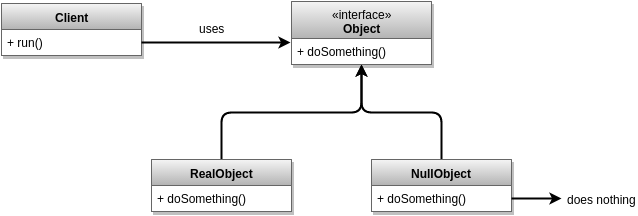 Null object design pattern UML diagram