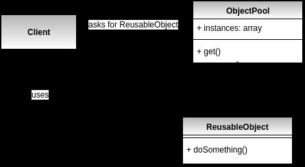 Object Pool Design Pattern UML