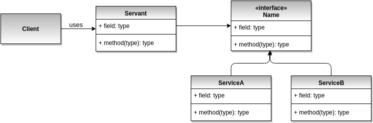 Servant design pattern UML