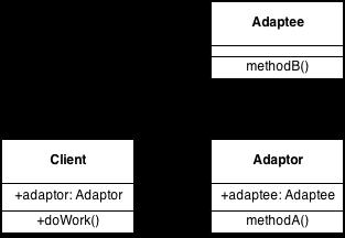Adapter Design Pattern UML Diagram