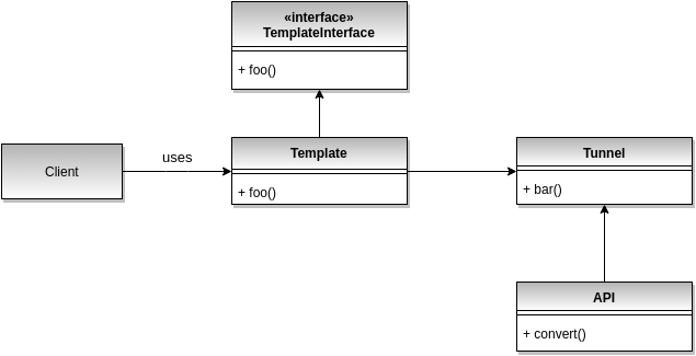 Type tunnel design pattern UML